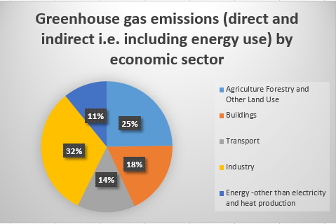 GHG by economic sector